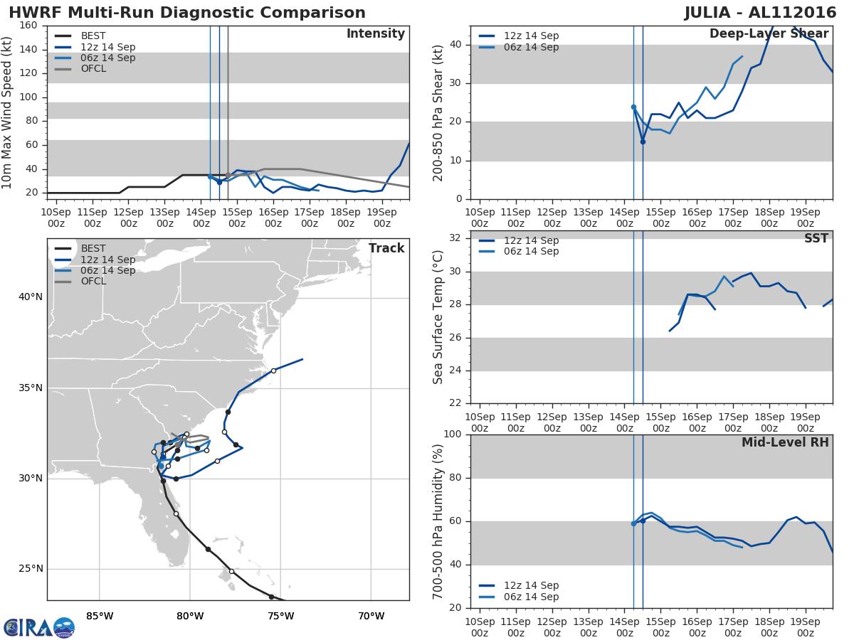 HWRF Model Diagnostic Plot - Multiple Runs - Archive